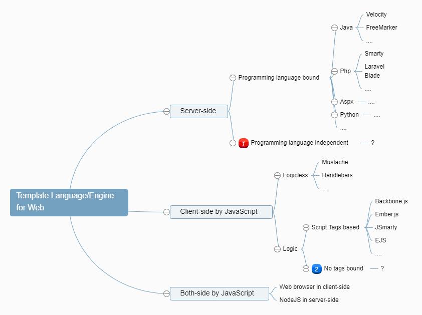Mindmap of templates engines
