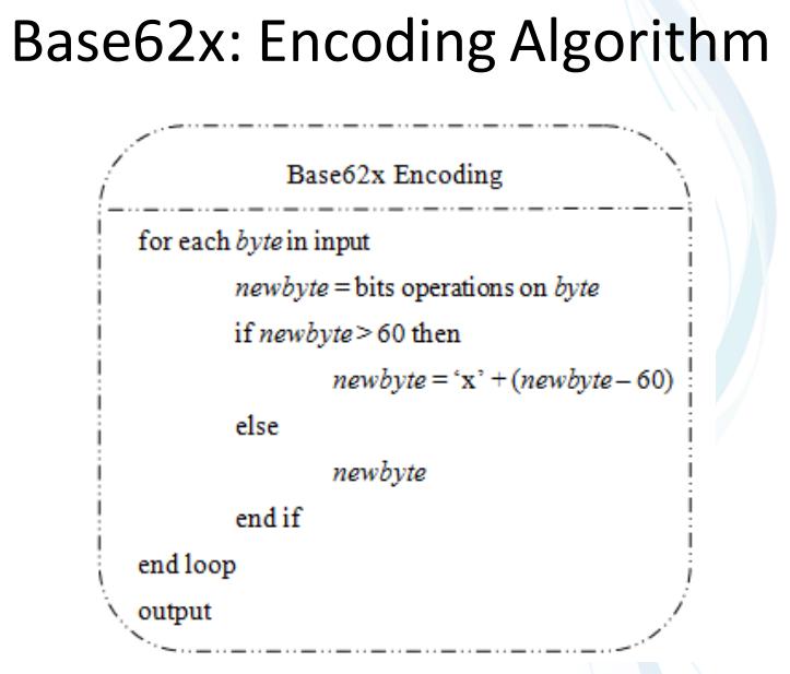 base62x-algorithm